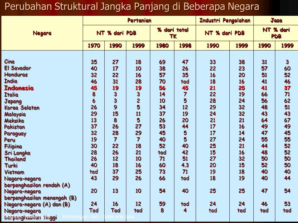 Perubahan Struktural Jangka Panjang di Beberapa Negara Negara Pertanian Industri Pengolahan Jasa NT % dari PDB % dari total TK NT % dari PDB 197019901999198019981990199919901999 Cina El Savador HondurasIndiaIndonesiaItaliaJepang Korea Selatan MalaysiaMeksikoPakistanParaguayPeruFilipina Sri Langka ThailandTurkiVietnam Negara-negara berpenghasilan rendah (A) Negara-negara berpenghasilan menengah (B) Negara-negara (A) dan (B) Negara-negara berpenghasilan tinggi 35403246458626291337321930282640tad432024Tad2717223119339158262872226121837291316Tad1810162819325115272971821101625261012tad6938577056141034372653454052tad7160736654598472635tad457512192044554042514.371tad40tad4332216182122282924211717272515272019182524 tad 382320162519243232211614242116321518192524tad315751414166564843644947554448505240404746tad36052463771625143674945555252505040445453 Sumber: World BankKeterangan: tad = tidak ada data