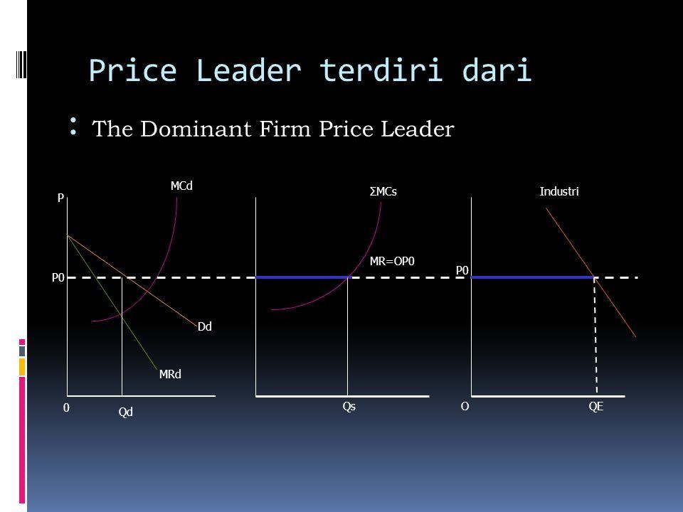 Price Leader terdiri dari : The Dominant Firm Price Leader Qd MRd 0 MCd ΣMCsIndustri MR=OP0 Qs Dd P0 OQE P0 P
