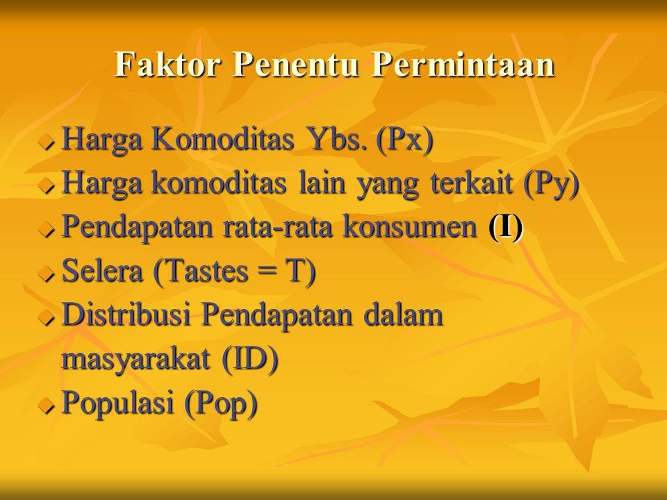 Faktor Penentu Permintaan u Harga Komoditas Ybs.