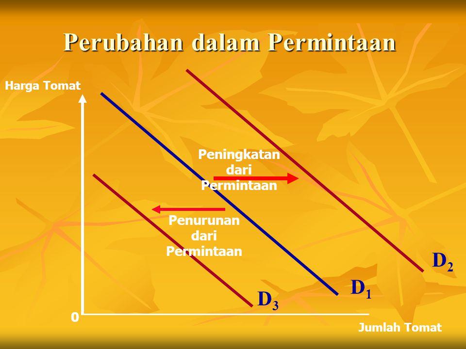 Perubahan dalam Permintaan 0 D1D1 Harga Tomat Jumlah Tomat D3D3 D2D2 Peningkatan dari Permintaan Penurunan dari Permintaan