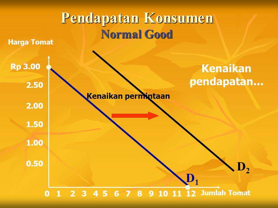 Pendapatan Konsumen Normal Good Rp 3.00 2.50 2.00 1.50 1.00 0.50 213456789101211 Harga Tomat Jumlah Tomat 0 Kenaikan permintaan Kenaikan pendapatan...