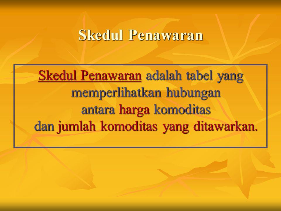 Skedul Penawaran Skedul Penawaran adalah tabel yang memperlihatkan hubungan antara harga komoditas dan jumlah komoditas yang ditawarkan.