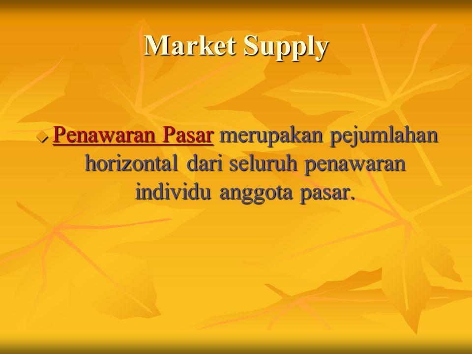 Market Supply u Penawaran Pasar merupakan pejumlahan horizontal dari seluruh penawaran individu anggota pasar.