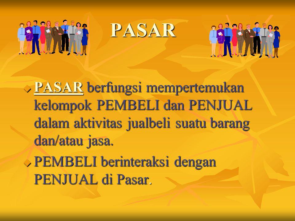 PASAR u PASAR berfungsi mempertemukan kelompok PEMBELI dan PENJUAL dalam aktivitas jualbeli suatu barang dan/atau jasa. u PEMBELI berinteraksi dengan