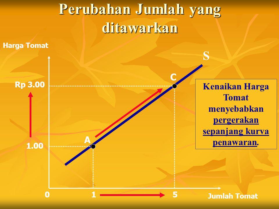 Perubahan Jumlah yang ditawarkan 1 5 Harga Tomat Jumlah Tomat 0 S 1.00 A C Rp 3.00 Kenaikan Harga Tomat menyebabkan pergerakan sepanjang kurva penawaran.