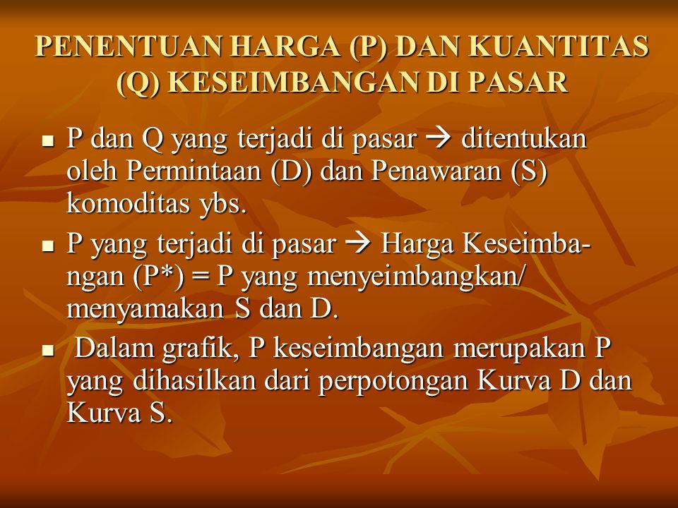 PENENTUAN HARGA (P) DAN KUANTITAS (Q) KESEIMBANGAN DI PASAR P dan Q yang terjadi di pasar  ditentukan oleh Permintaan (D) dan Penawaran (S) komoditas