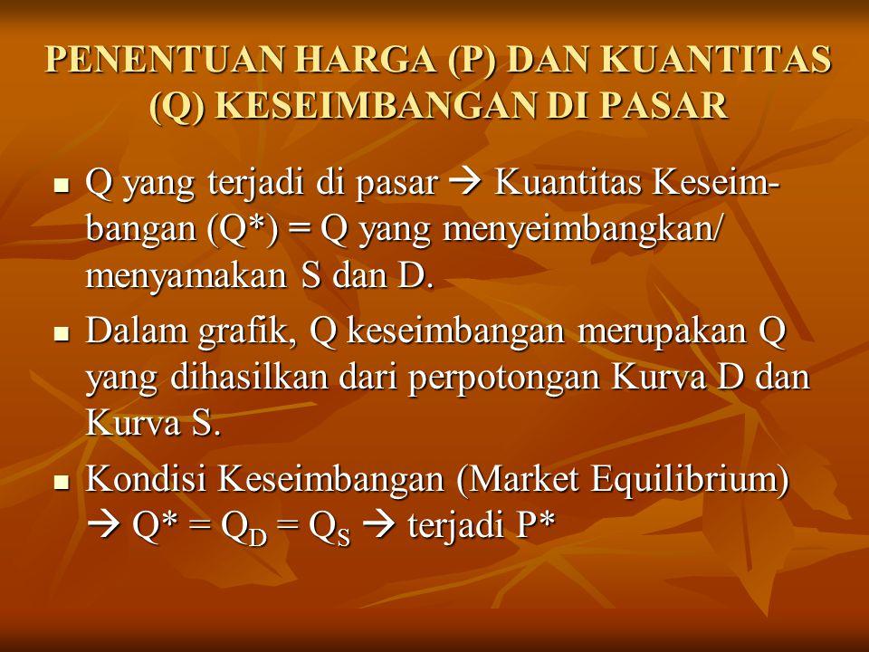 PENENTUAN HARGA (P) DAN KUANTITAS (Q) KESEIMBANGAN DI PASAR Q yang terjadi di pasar  Kuantitas Keseim- bangan (Q*) = Q yang menyeimbangkan/ menyamakan S dan D.