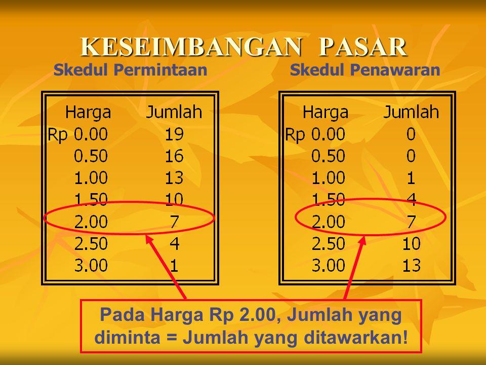 KESEIMBANGAN PASAR Skedul PermintaanSkedul Penawaran Pada Harga Rp 2.00, Jumlah yang diminta = Jumlah yang ditawarkan!