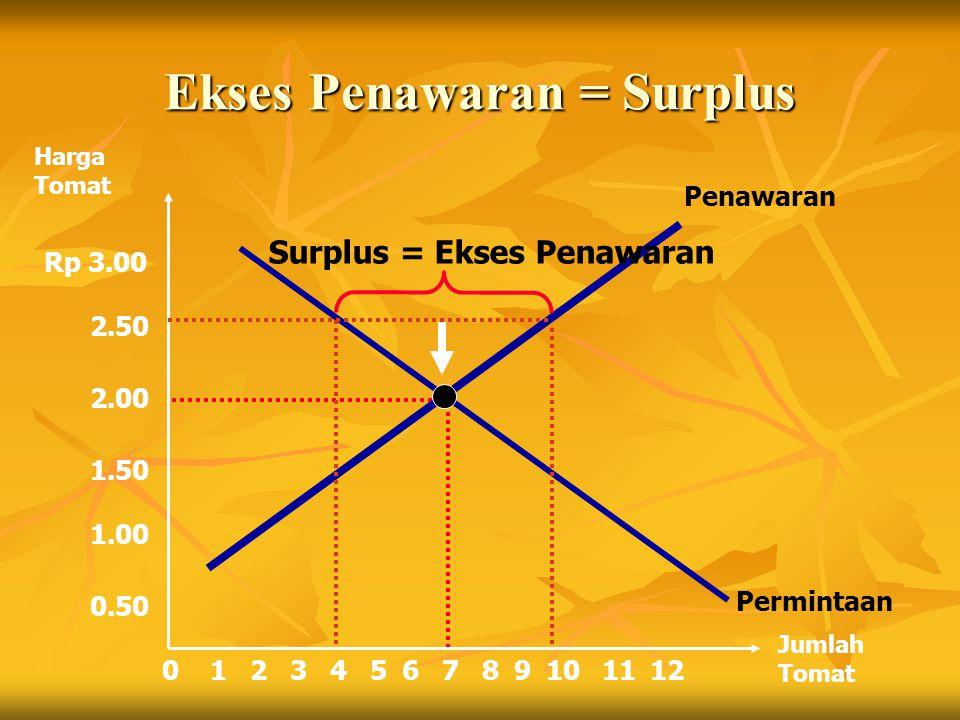 Harga Tomat Jumlah Tomat 2134567891012110 Rp 3.00 2.50 2.00 1.50 1.00 0.50 Penawaran Permintaan Surplus = Ekses Penawaran Ekses Penawaran = Surplus