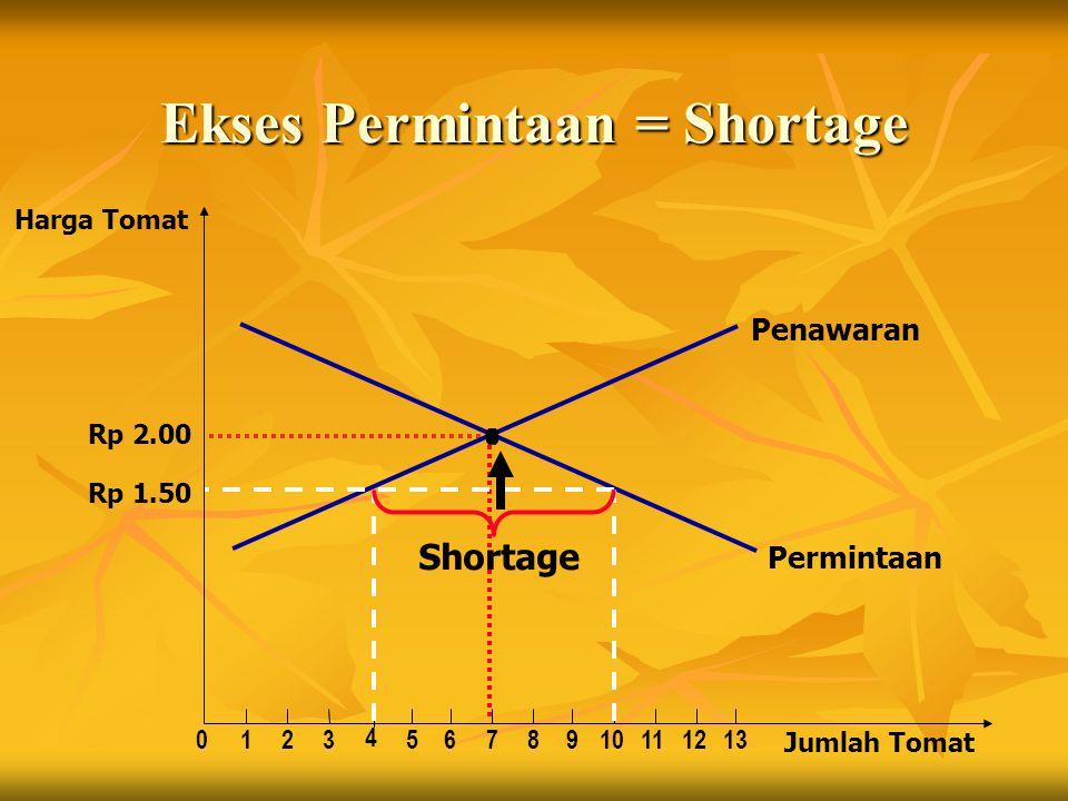 Ekses Permintaan = Shortage Jumlah Tomat Harga Tomat Rp 2.00 0123 4 5678910111213 Penawaran Permintaan Rp 1.50 Shortage