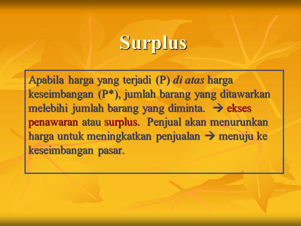 Surplus Apabila harga yang terjadi (P) di atas harga keseimbangan (P*), jumlah barang yang ditawarkan melebihi jumlah barang yang diminta.