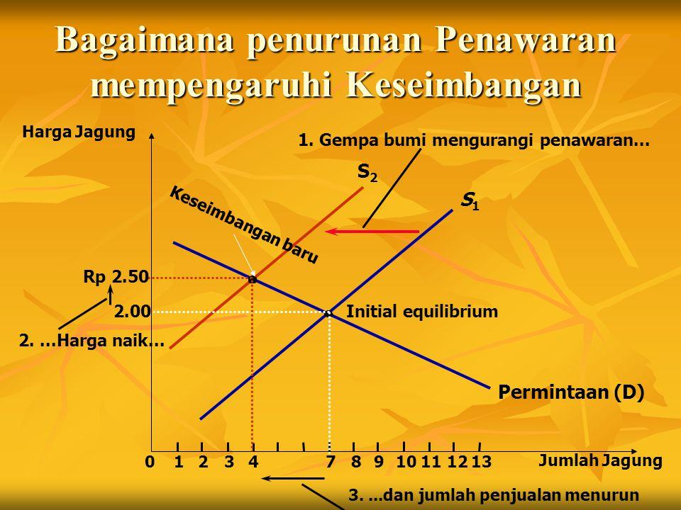 S2S2 Bagaimana penurunan Penawaran mempengaruhi Keseimbangan Harga Jagung 2.00 012347891112 Jumlah Jagung 13 Permintaan (D) Initial equilibrium S1S1 10 1.