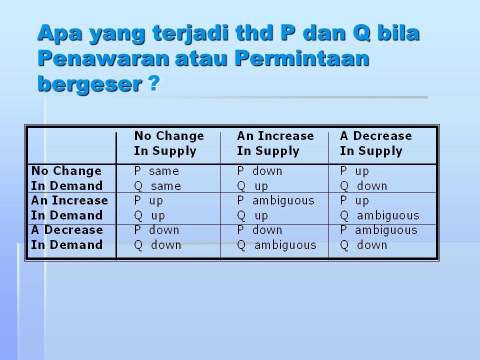 Apa yang terjadi thd P dan Q bila Penawaran atau Permintaan bergeser ?