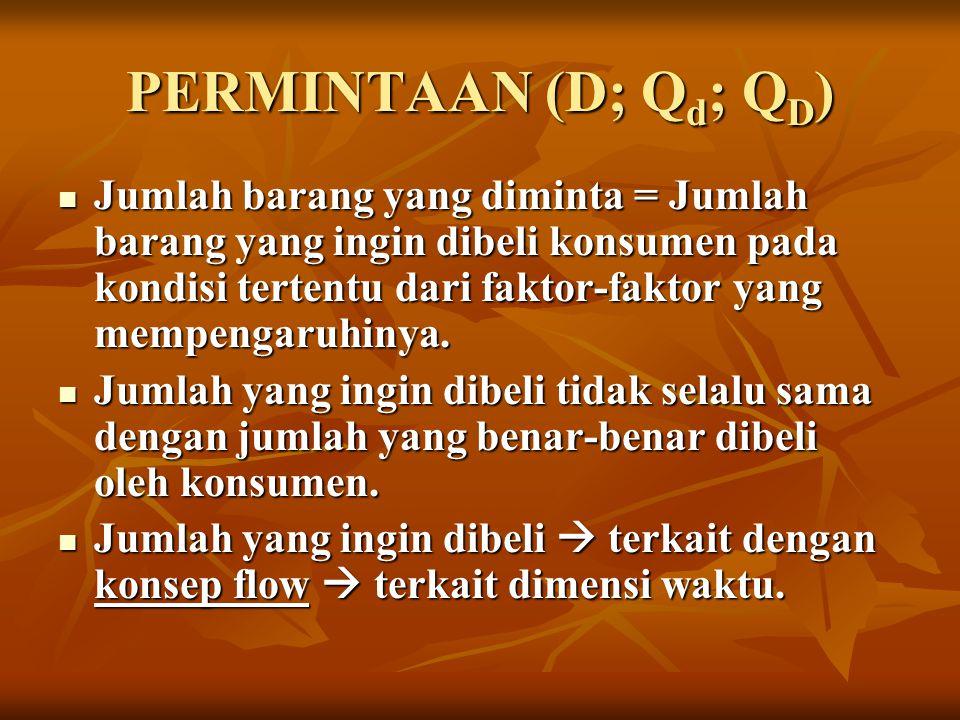 PERMINTAAN (D; Q d ; Q D ) Jumlah barang yang diminta = Jumlah barang yang ingin dibeli konsumen pada kondisi tertentu dari faktor-faktor yang mempeng
