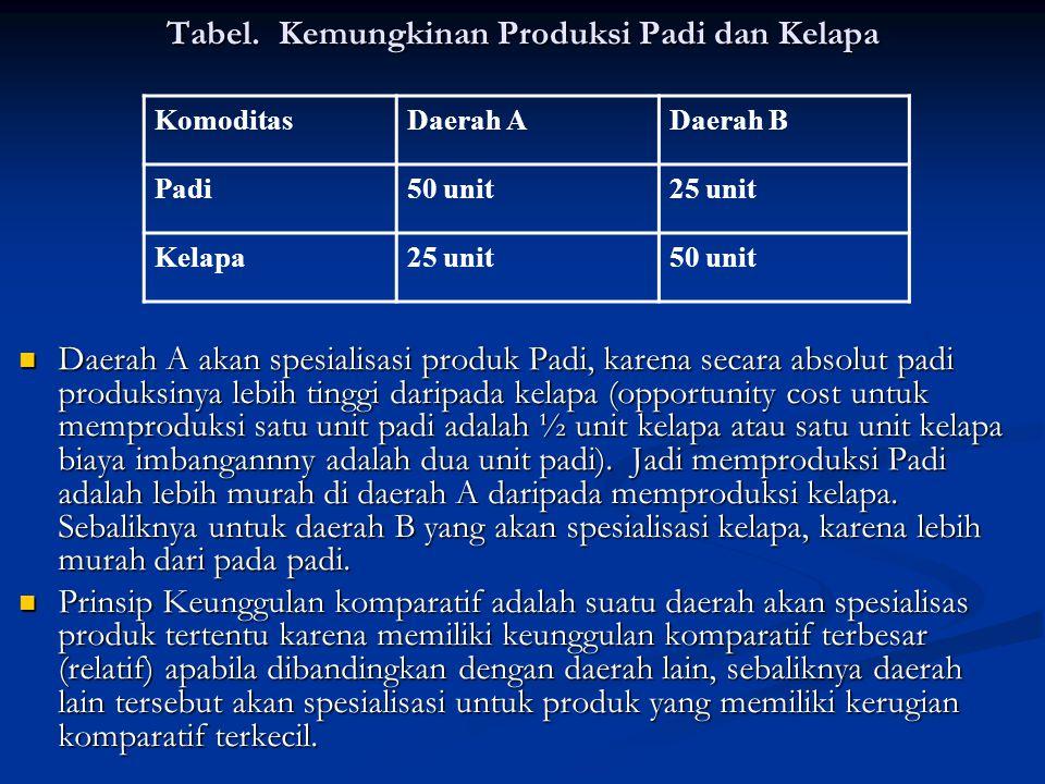 Tabel. Kemungkinan Produksi Padi dan Kelapa KomoditasDaerah ADaerah B Padi50 unit25 unit Kelapa25 unit50 unit Daerah A akan spesialisasi produk Padi,
