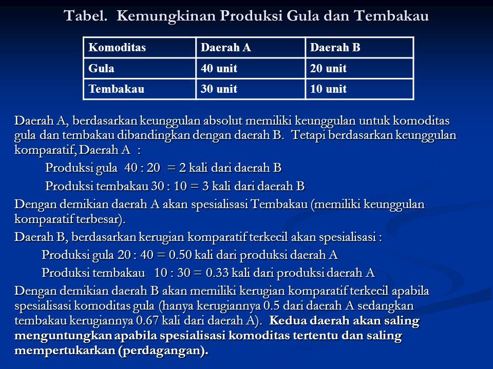 Tabel. Kemungkinan Produksi Gula dan Tembakau Daerah A, berdasarkan keunggulan absolut memiliki keunggulan untuk komoditas gula dan tembakau dibanding