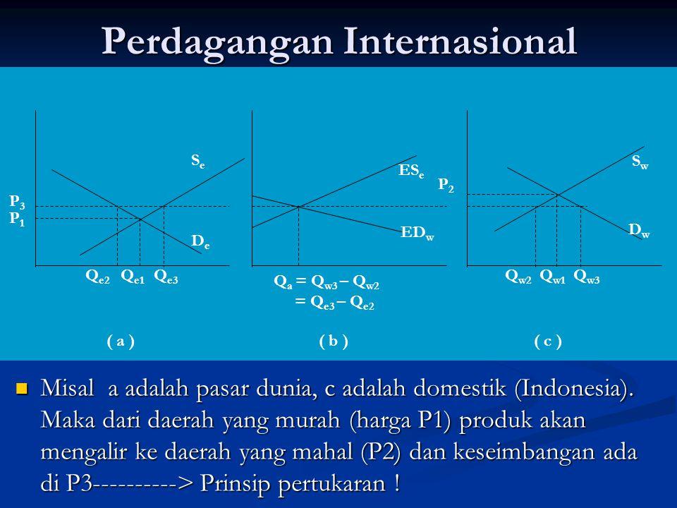 Perdagangan Internasional Misal a adalah pasar dunia, c adalah domestik (Indonesia). Maka dari daerah yang murah (harga P1) produk akan mengalir ke da