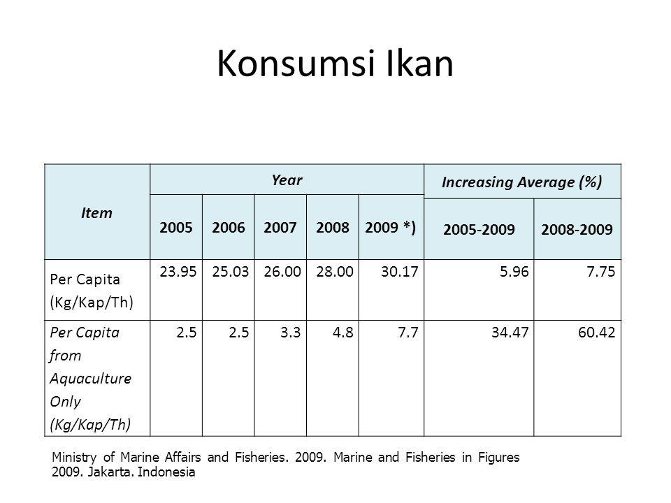 Konsumsi Ikan Item Year Increasing Average (%) 20052006200720082009 *) 2005-20092008-2009 Per Capita (Kg/Kap/Th) 23.9525.0326.0028.0030.175.967.75 Per Capita from Aquaculture Only (Kg/Kap/Th) 2.5 3.34.87.734.4760.42 Ministry of Marine Affairs and Fisheries.