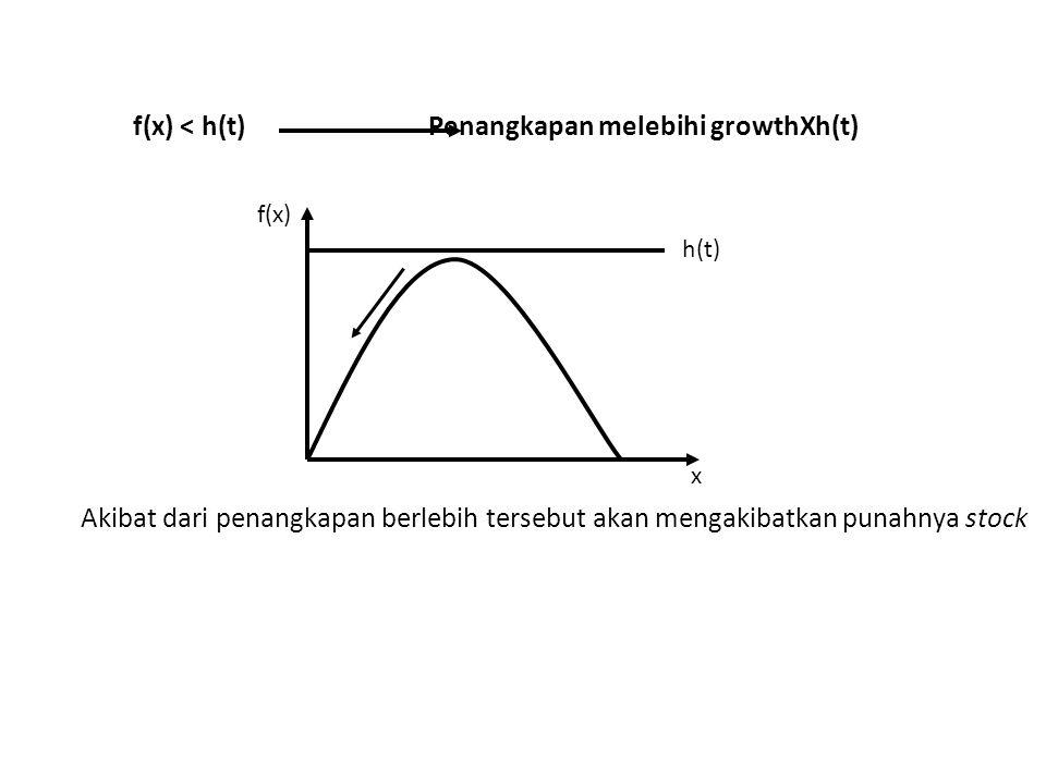 f(x) < h(t) Penangkapan melebihi growthXh(t) f(x) x h(t) Akibat dari penangkapan berlebih tersebut akan mengakibatkan punahnya stock