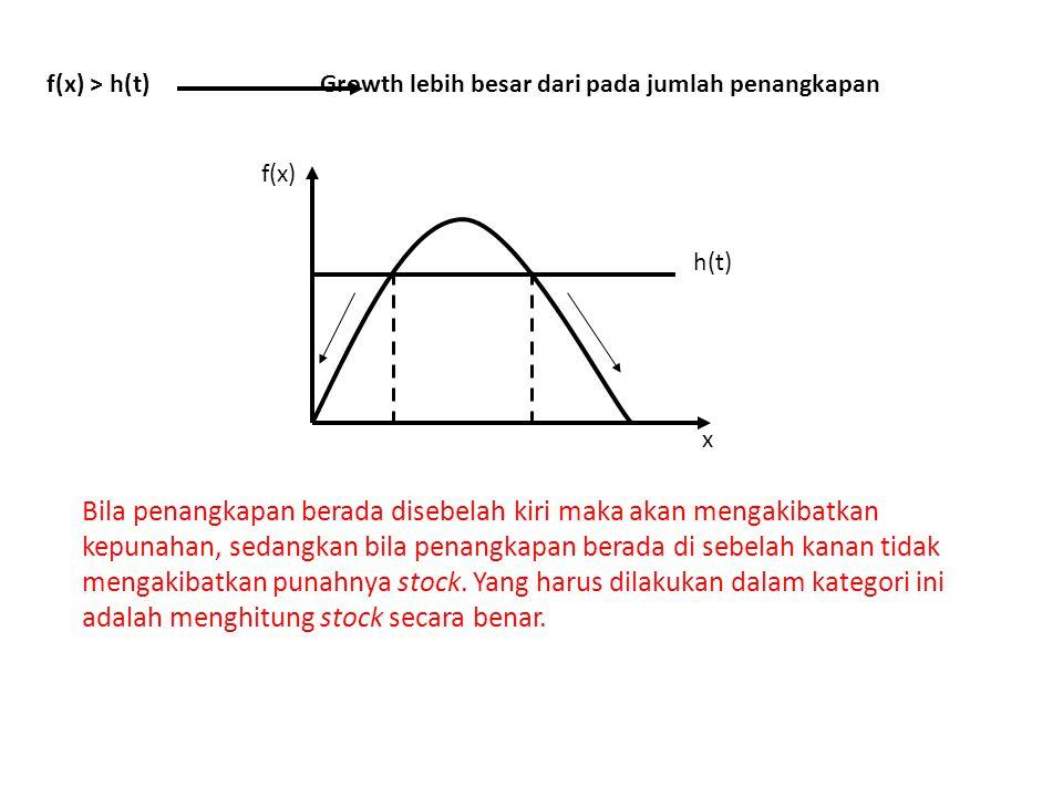 f(x) x h(t) f(x) > h(t) Growth lebih besar dari pada jumlah penangkapan Bila penangkapan berada disebelah kiri maka akan mengakibatkan kepunahan, sedangkan bila penangkapan berada di sebelah kanan tidak mengakibatkan punahnya stock.