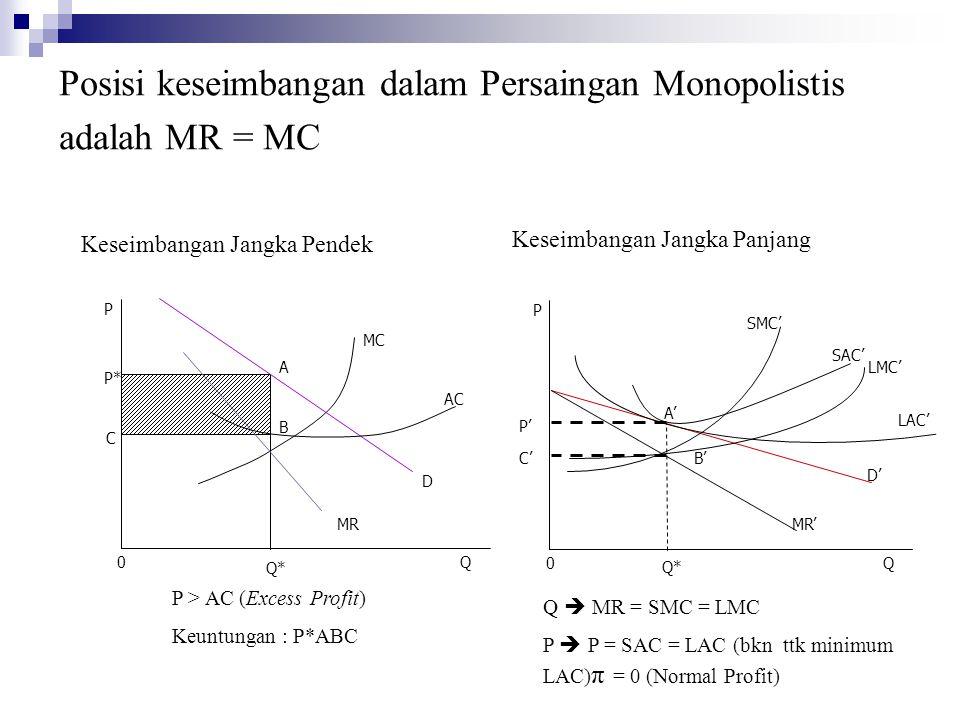 Posisi keseimbangan dalam Persaingan Monopolistis adalah MR = MC AC MC D P* Q* A B MR 0Q P SAC' P' 0Q P C C' MR' D' SMC' P > AC (Excess Profit) Keuntungan : P*ABC Q  MR = SMC = LMC P  P = SAC = LAC (bkn ttk minimum LAC) π = 0 (Normal Profit) Q* Keseimbangan Jangka Pendek Keseimbangan Jangka Panjang A' B' LAC' LMC'