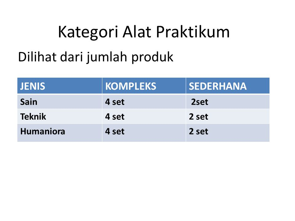 Kategori Alat Praktikum Dilihat dari jumlah produk JENISKOMPLEKSSEDERHANA Sain4 set 2set Teknik4 set2 set Humaniora4 set2 set