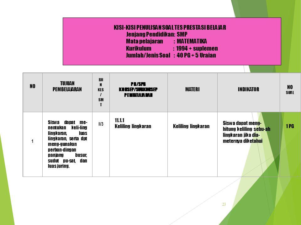 22 KISI-KISI PENULISAN SOAL TES PRESTASI BELAJAR Jenjang Pendidikan: SMA/MA Mata pelajaran : Bahasa dan Sastra Indonesia Program : IPA/IPS Kurikulum :