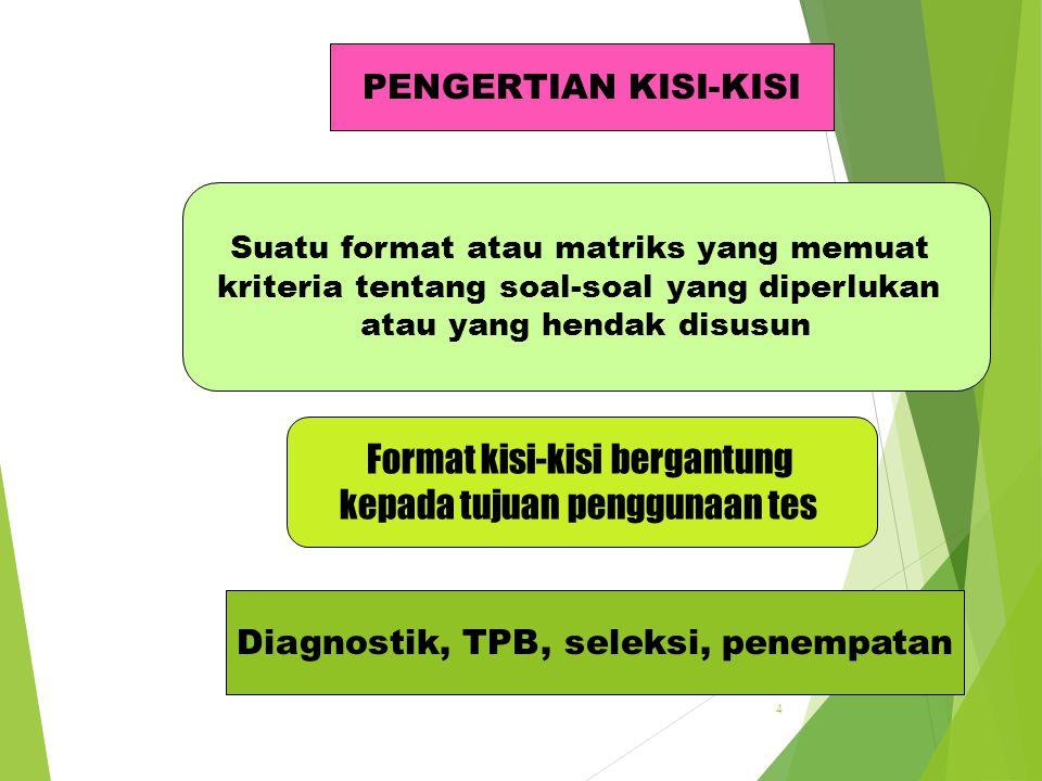 3 1.Penentuan Tujuan Tes 2.Penyusunan Kisi-kisi 3. Penulisan Soal 4.Telaah dan Perbaikan 5. Perakitan 6. Ujicoba 7. Analisis Kuantitatif 8. Seleksi So