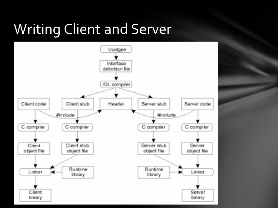 Writing Client and Server