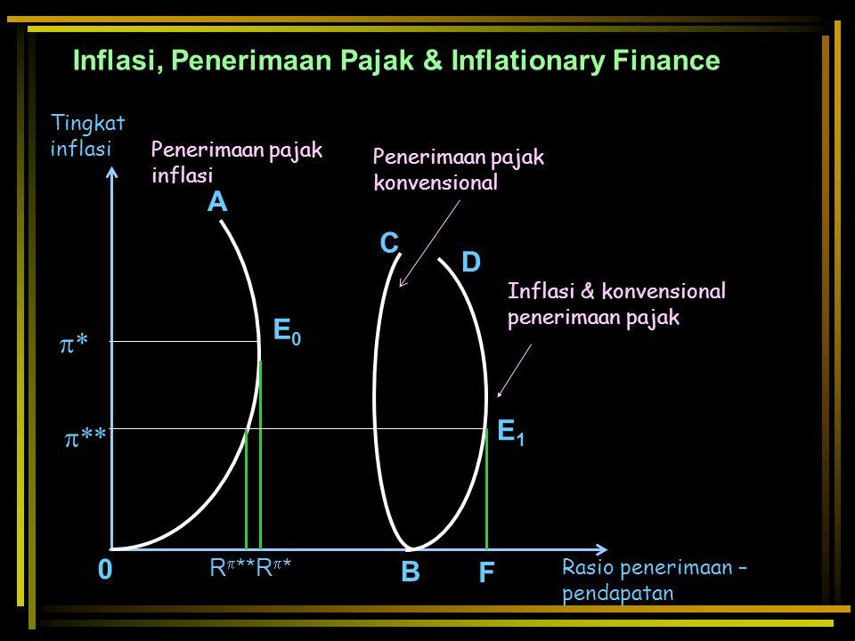 Penerimaan pajak konvensional Inflasi & konvensional penerimaan pajak A C D E1E1 E0E0 B F R  **R*R*  ** ** Penerimaan pajak inflasi Tingkat infl
