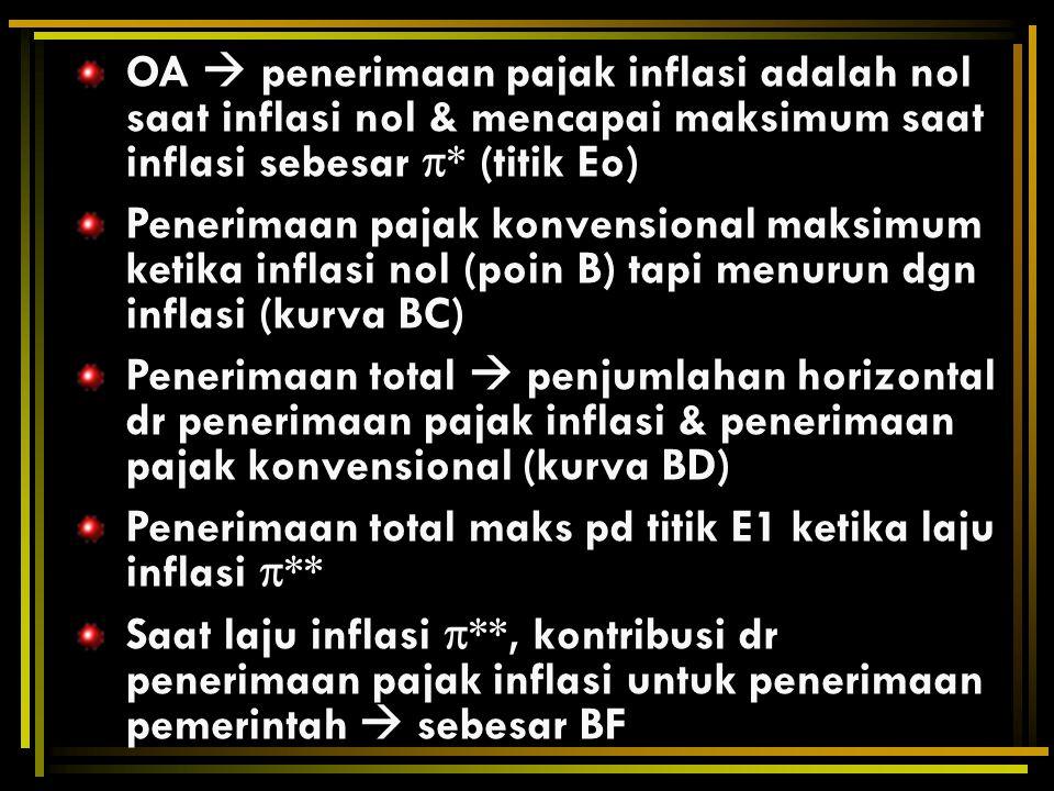 OA  penerimaan pajak inflasi adalah nol saat inflasi nol & mencapai maksimum saat inflasi sebesar  * (titik Eo) Penerimaan pajak konvensional maksim