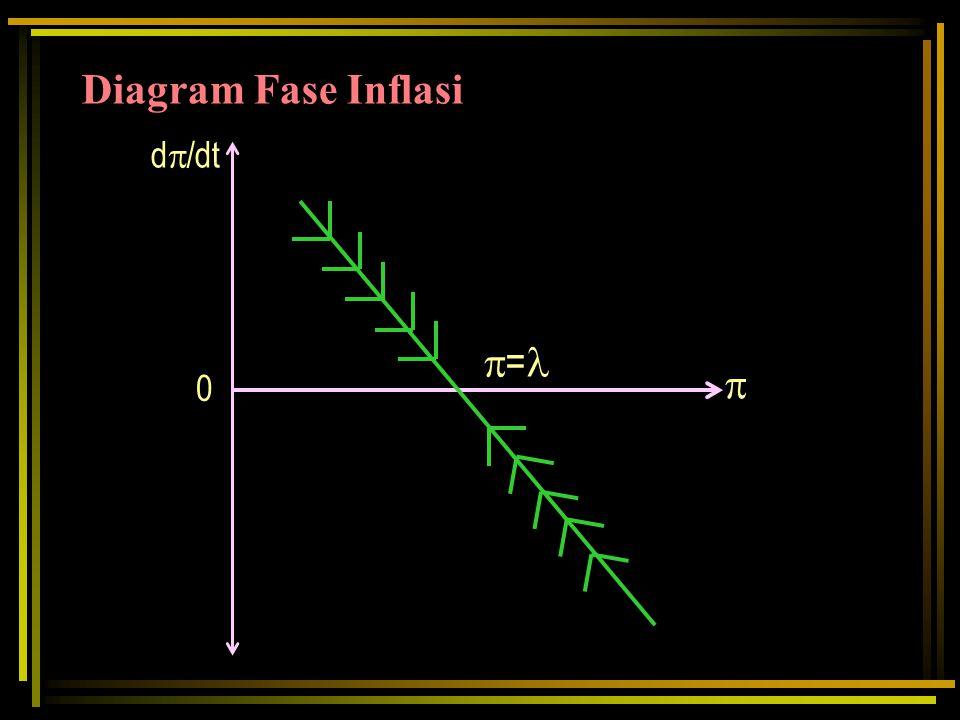  =  0 d  /dt Diagram Fase Inflasi