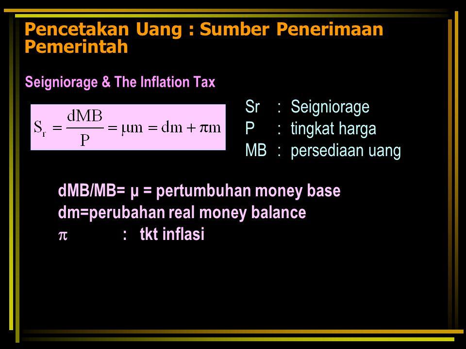 Pencetakan Uang : Sumber Penerimaan Pemerintah Seigniorage & The Inflation Tax Sr : Seigniorage P : tingkat harga MB : persediaan uang dMB/MB= μ = per
