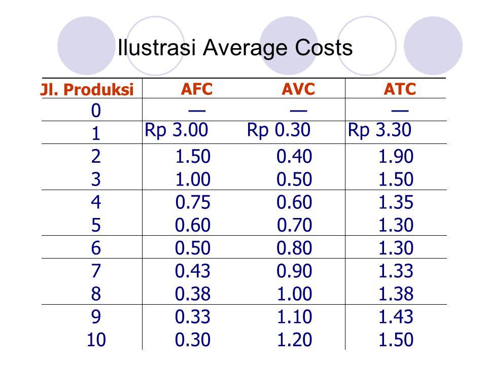 Rp 3.00 Ilustrasi Average Costs Jl. Produksi AFCAVCATC 0——— 1 Rp 0.30Rp 3.30 21.500.401.90 31.000.501.50 40.750.601.35 50.600.701.30 60.500.801.30 70.