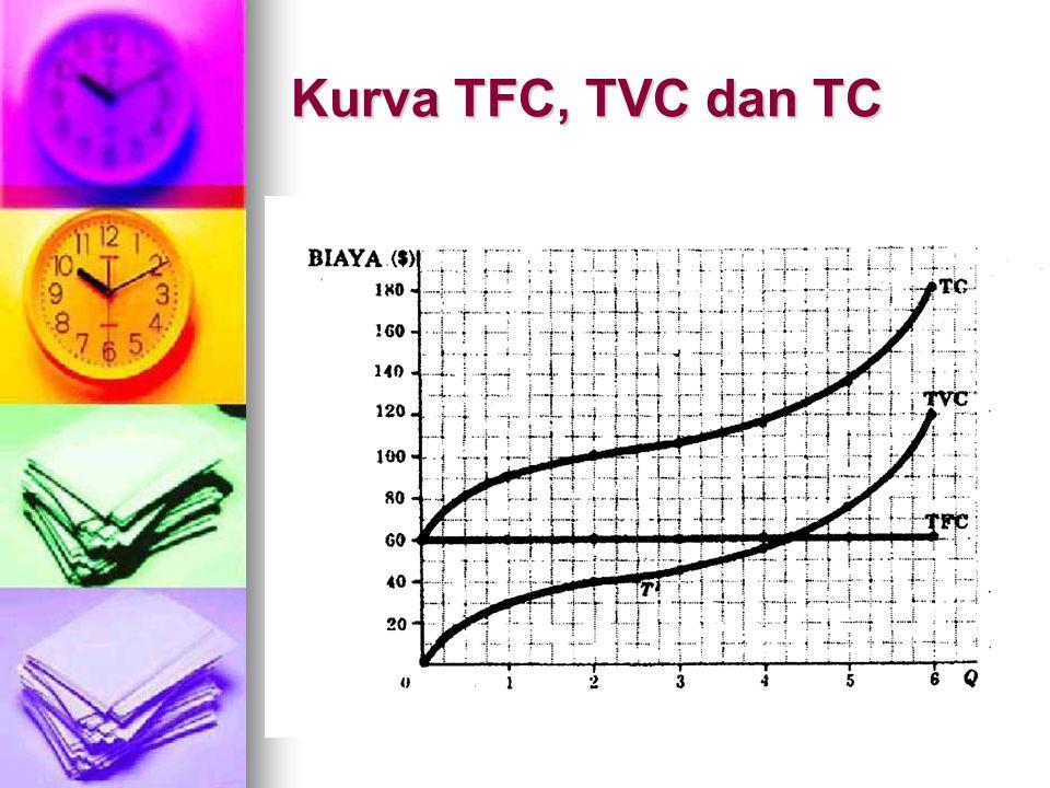 Kurva TFC, TVC dan TC