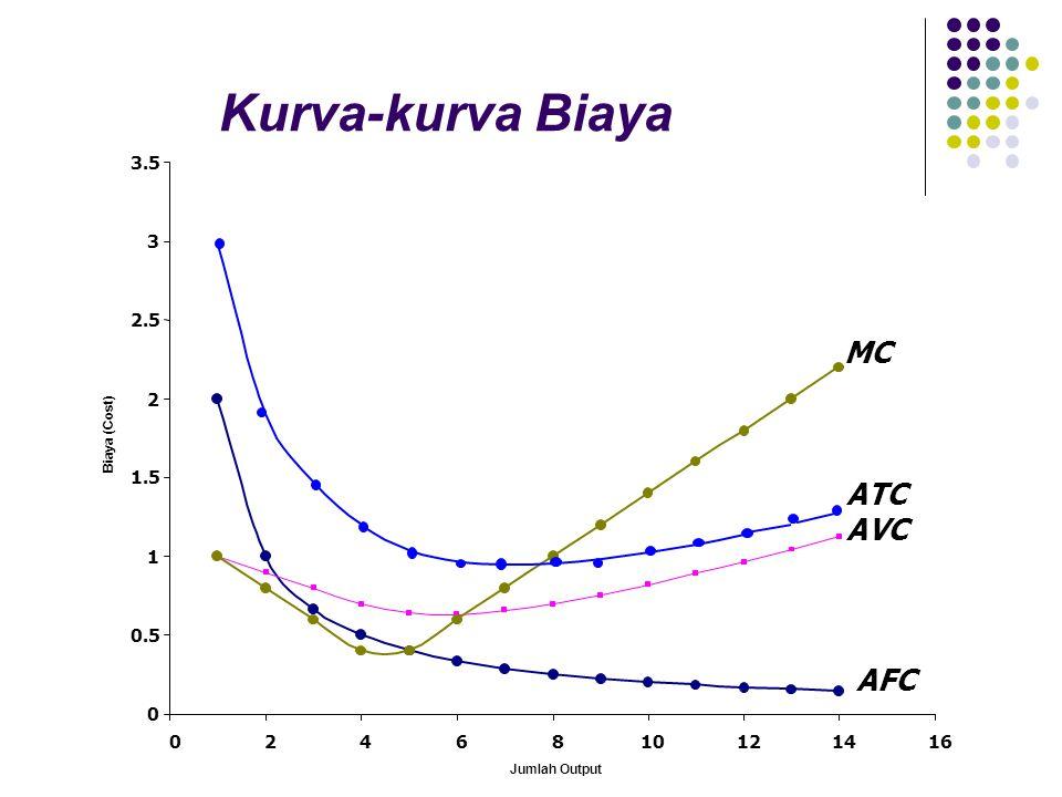 AFC AVC MC Kurva-kurva Biaya 0 0.5 1 1.5 2 2.5 3 3.5 0246810121416 Jumlah Output Biaya (Cost) ATC