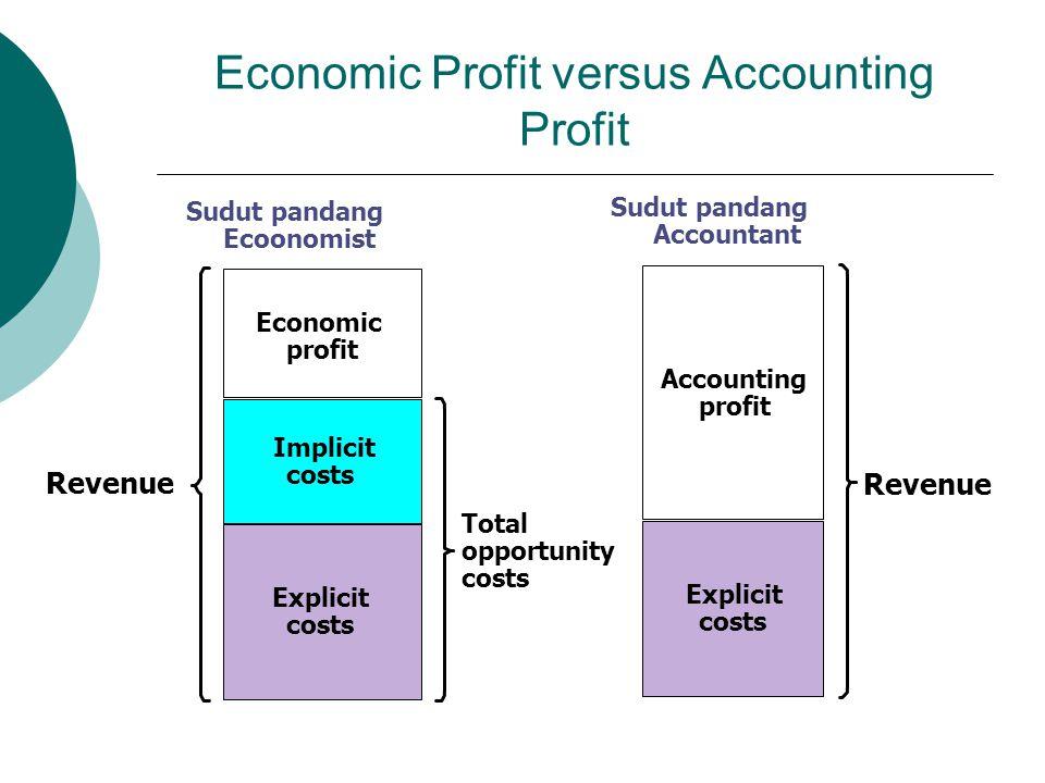 Economic Profit versus Accounting Profit Revenue Total opportunity costs Sudut pandang Ecoonomist Explicit costs Economic profit Implicit costs Explicit costs Accounting profit Sudut pandang Accountant Revenue