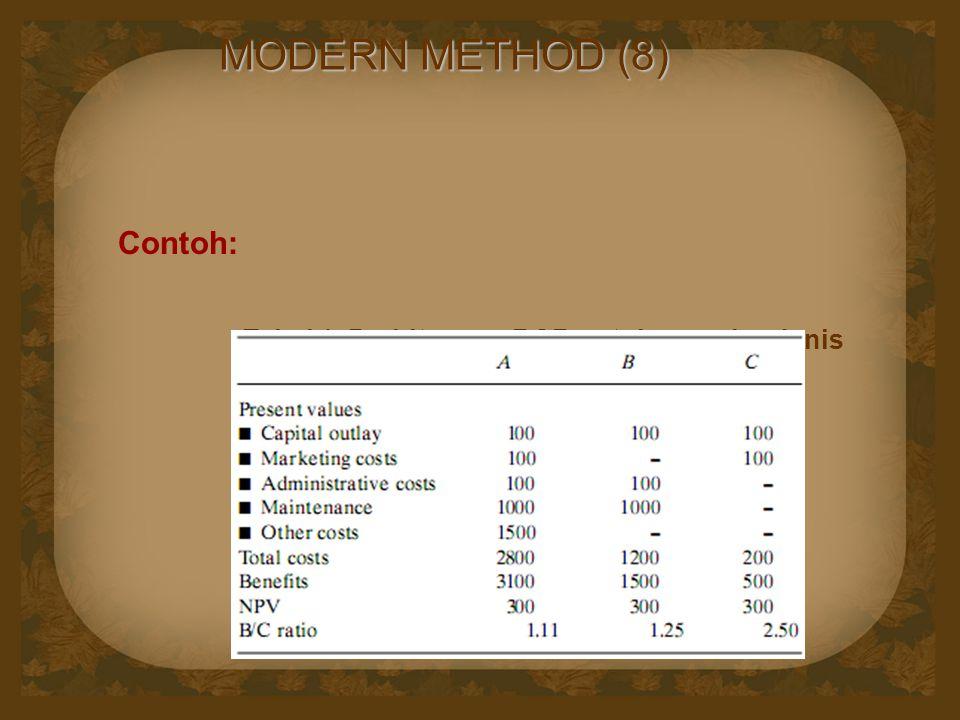 MODERN METHOD (8) Contoh: Tabel 1. Perhitungan BCR untuk proyek sejenis