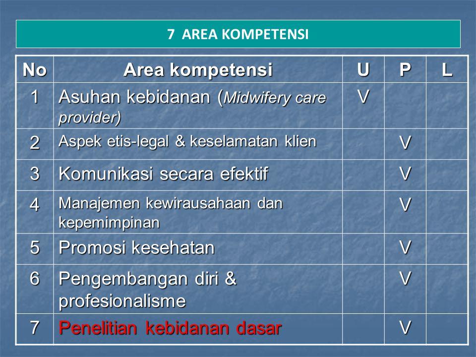 7 AREA KOMPETENSI No Area kompetensi UPL 1 Asuhan kebidanan ( Midwifery care provider) V 2 Aspek etis-legal & keselamatan klien V 3 Komunikasi secara
