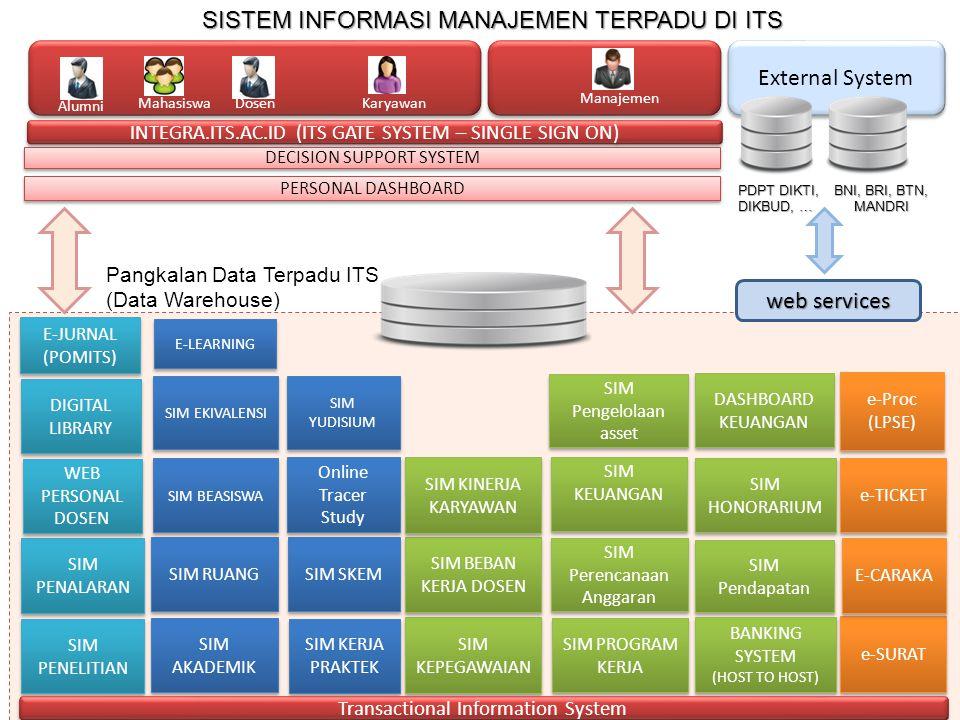 External System Pangkalan Data Terpadu ITS (Data Warehouse) INTEGRA.ITS.AC.ID (ITS GATE SYSTEM – SINGLE SIGN ON) SIM AKADEMIK SIM RUANG SIM BEASISWA SIM SKEM SIM KEPEGAWAIAN SIM KEUANGAN SIM Pengelolaan asset SIM BEBAN KERJA DOSEN SIM PROGRAM KERJA SIM HONORARIUM SIM Perencanaan Anggaran SIM Pendapatan SIM KINERJA KARYAWAN SIM KERJA PRAKTEK e-SURAT e-TICKET E-CARAKA e-Proc (LPSE) e-Proc (LPSE) SIM PENELITIAN SIM PENALARAN WEB PERSONAL DOSEN E-LEARNING DIGITAL LIBRARY BANKING SYSTEM (HOST TO HOST) BANKING SYSTEM (HOST TO HOST) Online Tracer Study MahasiswaKaryawanDosen Manajemen Alumni PERSONAL DASHBOARD DECISION SUPPORT SYSTEM SISTEM INFORMASI MANAJEMEN TERPADU DI ITS E-JURNAL (POMITS) DASHBOARD KEUANGAN Transactional Information System PDPT DIKTI, DIKBUD, … BNI, BRI, BTN, MANDRI web services SIM EKIVALENSI SIM YUDISIUM