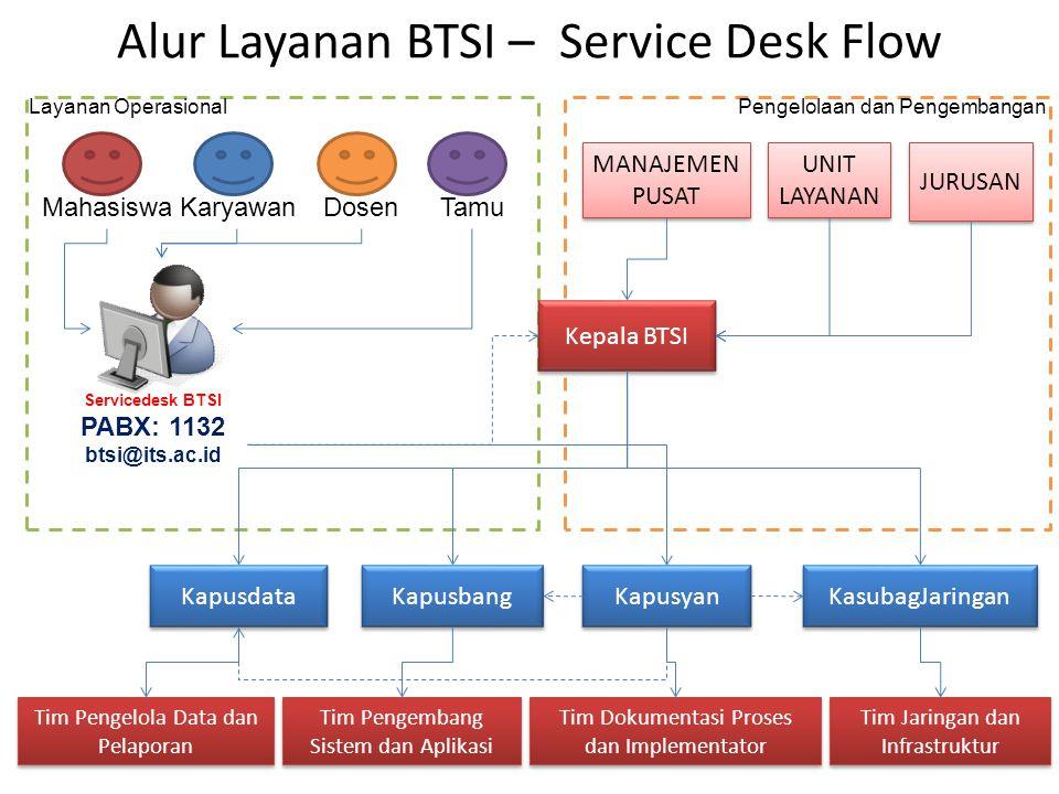 Alur Layanan BTSI – Service Desk Flow DosenKaryawanMahasiswaTamu Servicedesk BTSI PABX: 1132 btsi@its.ac.id Kepala BTSI Kapusyan Kapusbang Kapusdata KasubagJaringan UNIT LAYANAN UNIT LAYANAN JURUSAN MANAJEMEN PUSAT MANAJEMEN PUSAT Layanan OperasionalPengelolaan dan Pengembangan Tim Pengembang Sistem dan Aplikasi Tim Jaringan dan Infrastruktur Tim Pengelola Data dan Pelaporan Tim Dokumentasi Proses dan Implementator