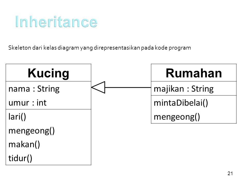 Kucing nama : String umur : int lari() mengeong() makan() tidur() Skeleton dari kelas diagram yang direpresentasikan pada kode program Rumahan majikan
