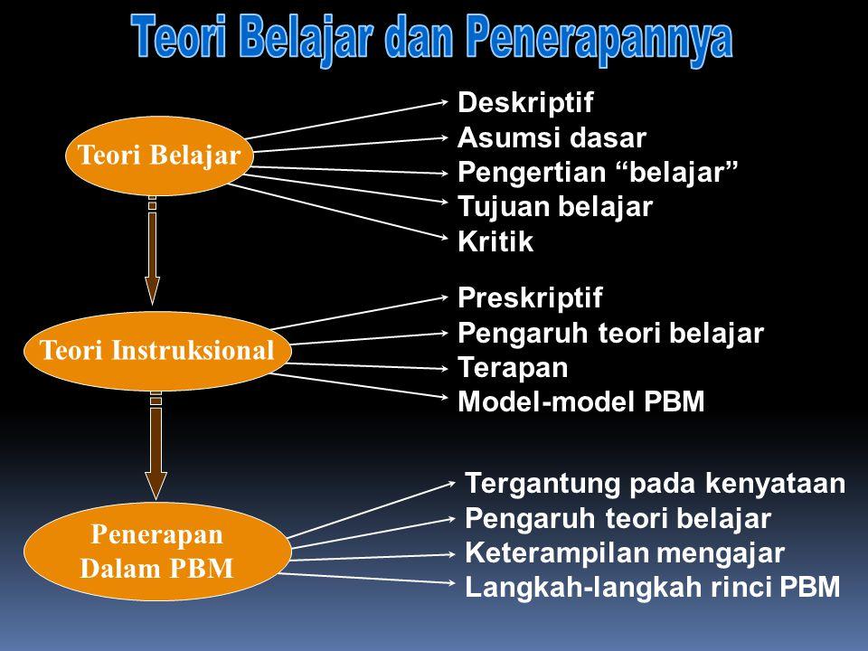 Tergantung pada kenyataan Pengaruh teori belajar Keterampilan mengajar Langkah-langkah rinci PBM Preskriptif Pengaruh teori belajar Terapan Model-mode
