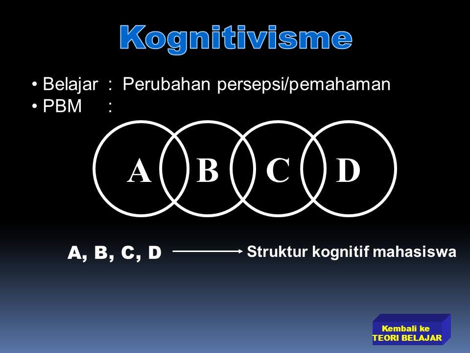 Kembali ke TEORI BELAJAR Belajar: Perubahan persepsi/pemahaman PBM: ABCD A, B, C, D Struktur kognitif mahasiswa