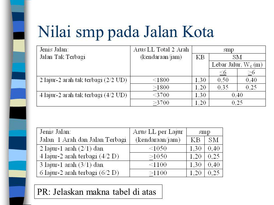 Nilai smp pada Jalan Kota PR: Jelaskan makna tabel di atas