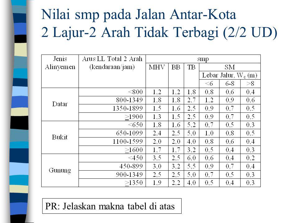 Nilai smp pada Jalan Antar-Kota 2 Lajur-2 Arah Tidak Terbagi (2/2 UD) PR: Jelaskan makna tabel di atas
