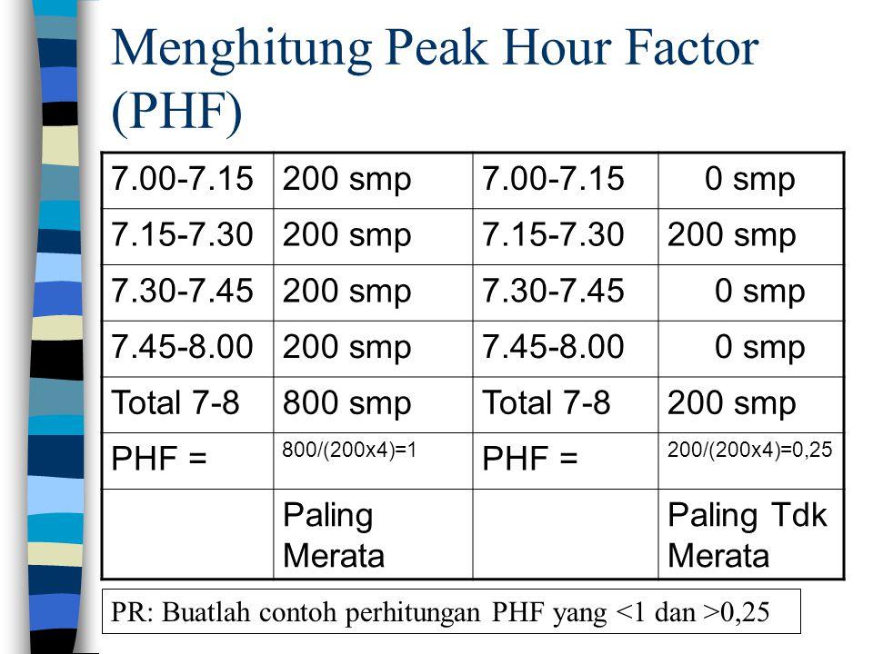 Menghitung Peak Hour Factor (PHF) 7.00-7.15200 smp7.00-7.15 0 smp 7.15-7.30200 smp7.15-7.30200 smp 7.30-7.45200 smp7.30-7.45 0 smp 7.45-8.00200 smp7.4
