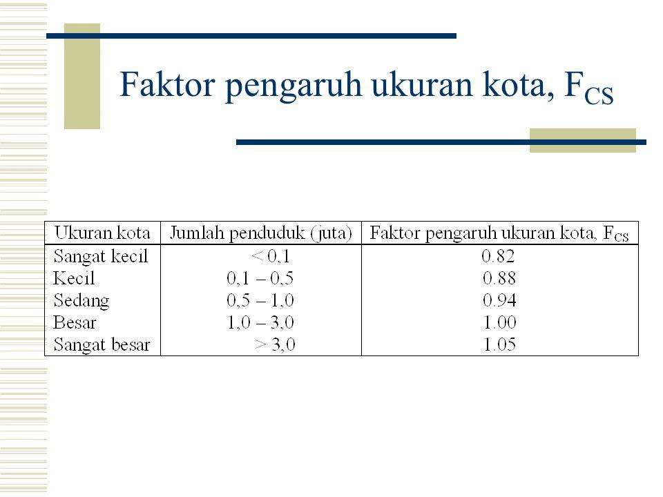 Faktor pengaruh ukuran kota, F CS