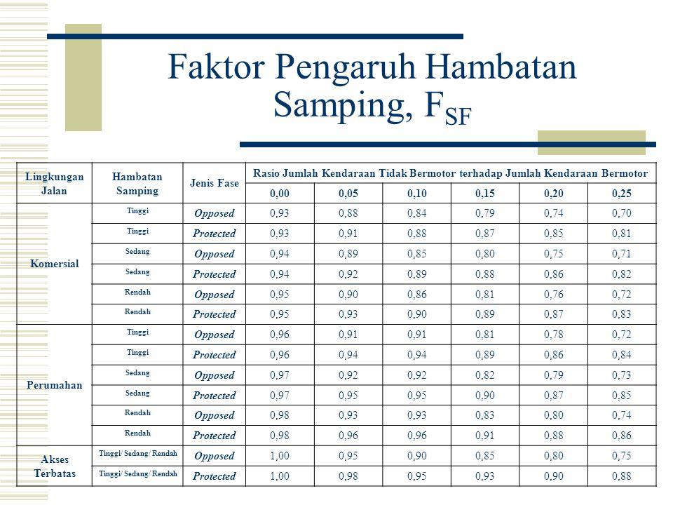 Faktor Pengaruh Hambatan Samping, F SF Lingkungan Jalan Hambatan Samping Jenis Fase Rasio Jumlah Kendaraan Tidak Bermotor terhadap Jumlah Kendaraan Be