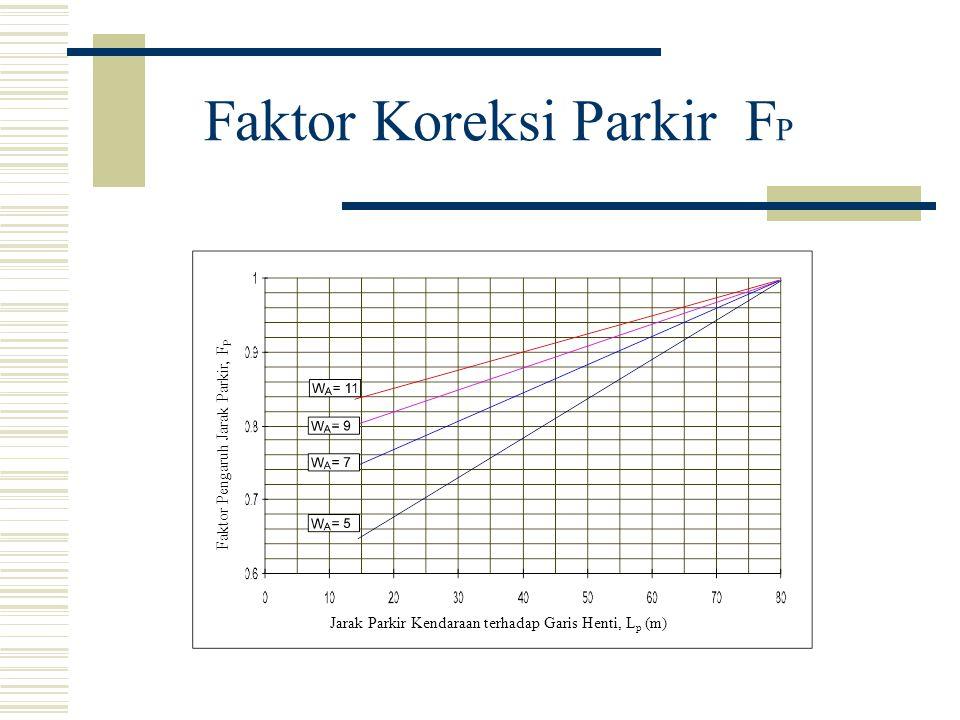 Faktor Koreksi Parkir F P Jarak Parkir Kendaraan terhadap Garis Henti, L p (m) Faktor Pengaruh Jarak Parkir, F P